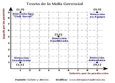 Reto psicosocial: Personas, Producción, Servicio.